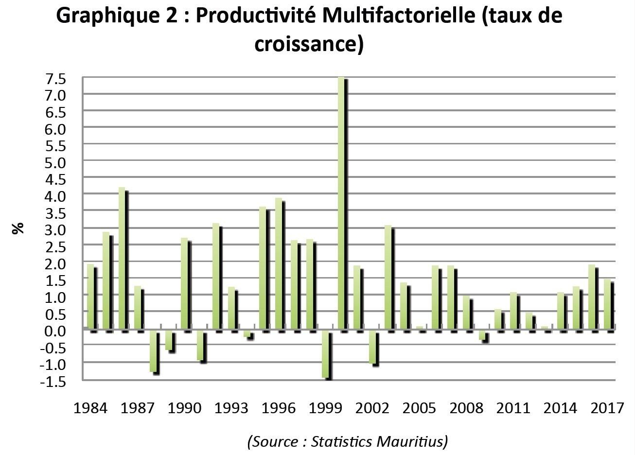 Productivité multifactorielle Maurice